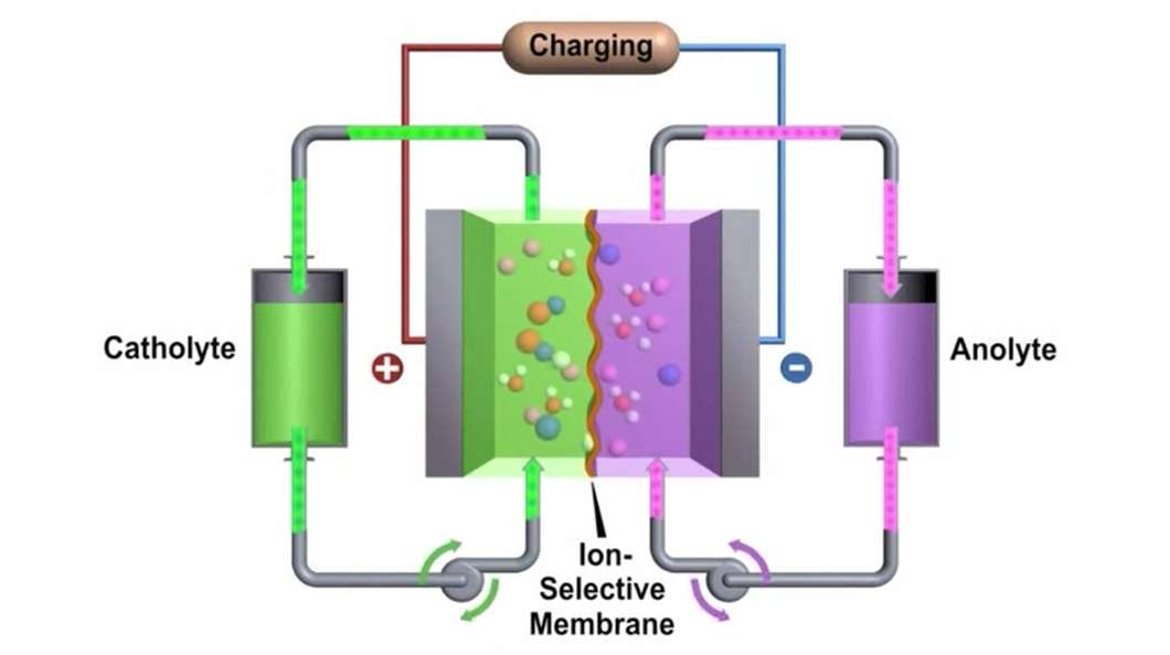 a battery a system in which a redox reaction occurs The redox reaction in a galvanic cell is a spontaneous reaction for this reason, galvanic cells are commonly used as batteries galvanic cell reactions supply energy which is used to perform work.